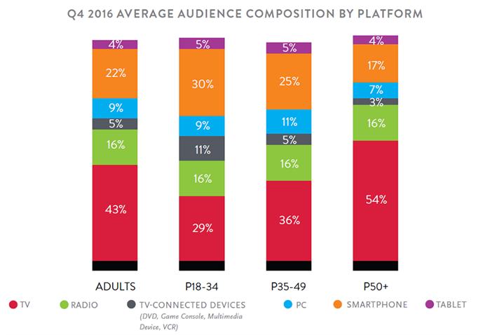 average audience
