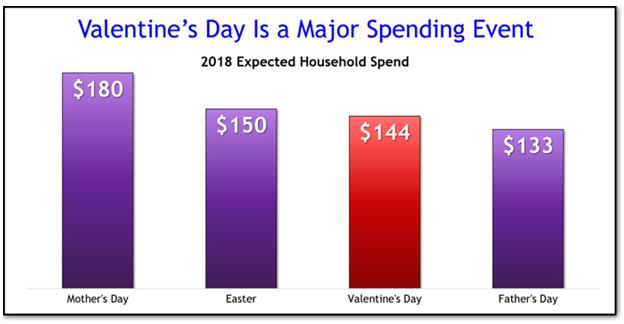 vday spending